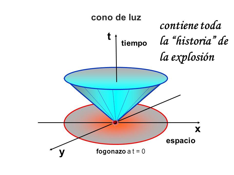 x t y tiempo espacio cono de luz contiene toda la historia de la explosión fogonazo a t = 0