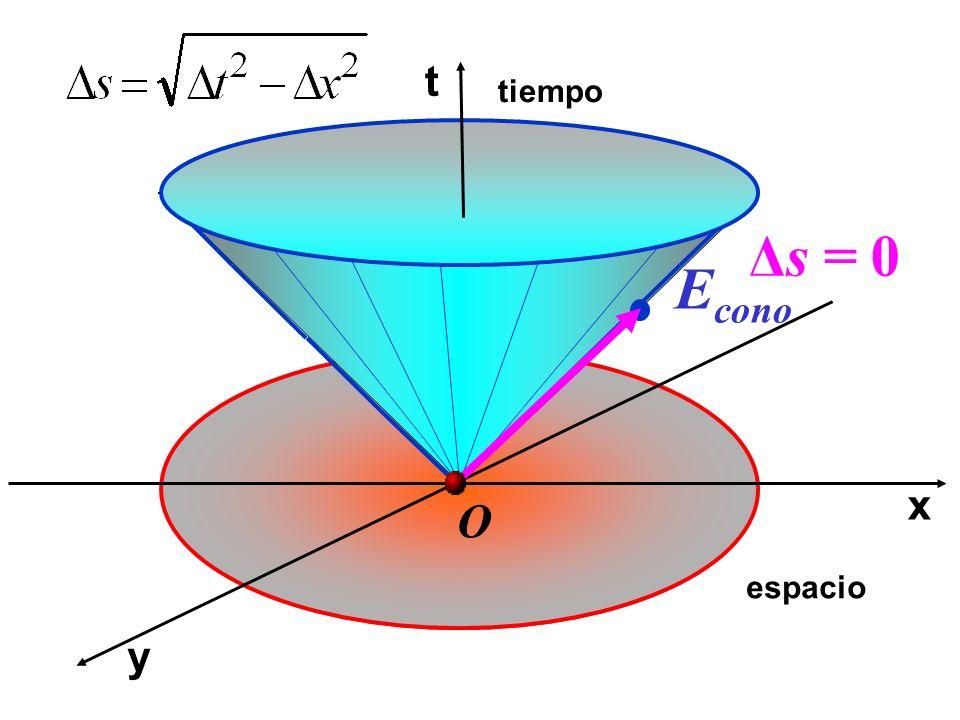 x t y tiempo espacio O E cono Δs = 0