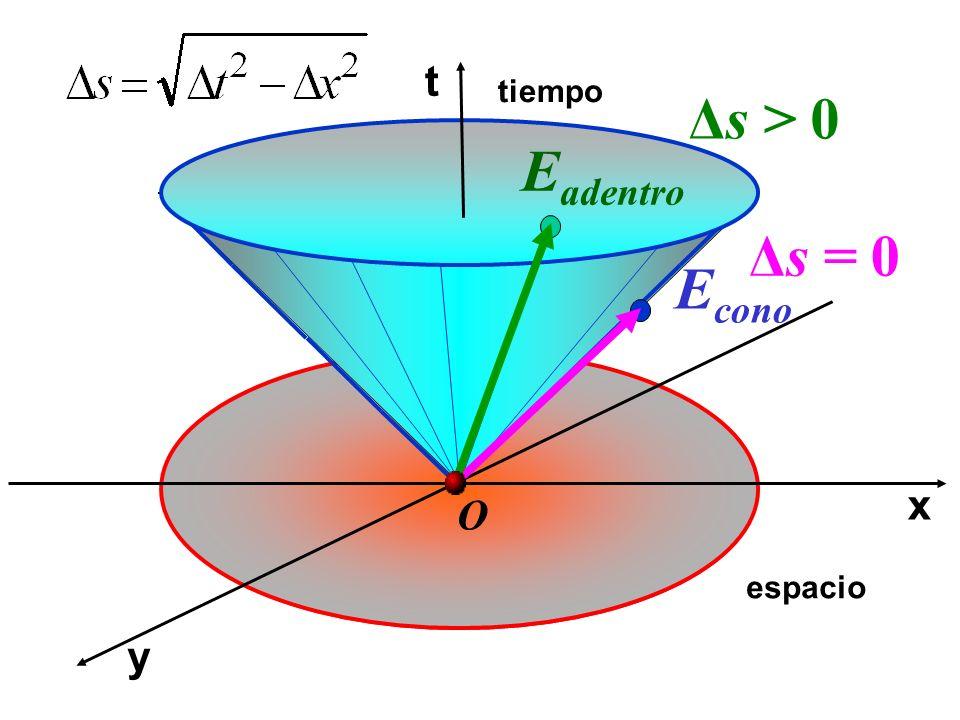 x t y tiempo espacio O Δs > 0 E cono Δs = 0 E adentro