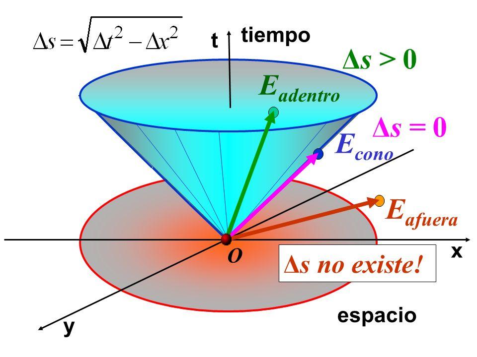 x t y tiempo espacio O Δs > 0 E cono Δs = 0 E adentro Δs no existe! E afuera