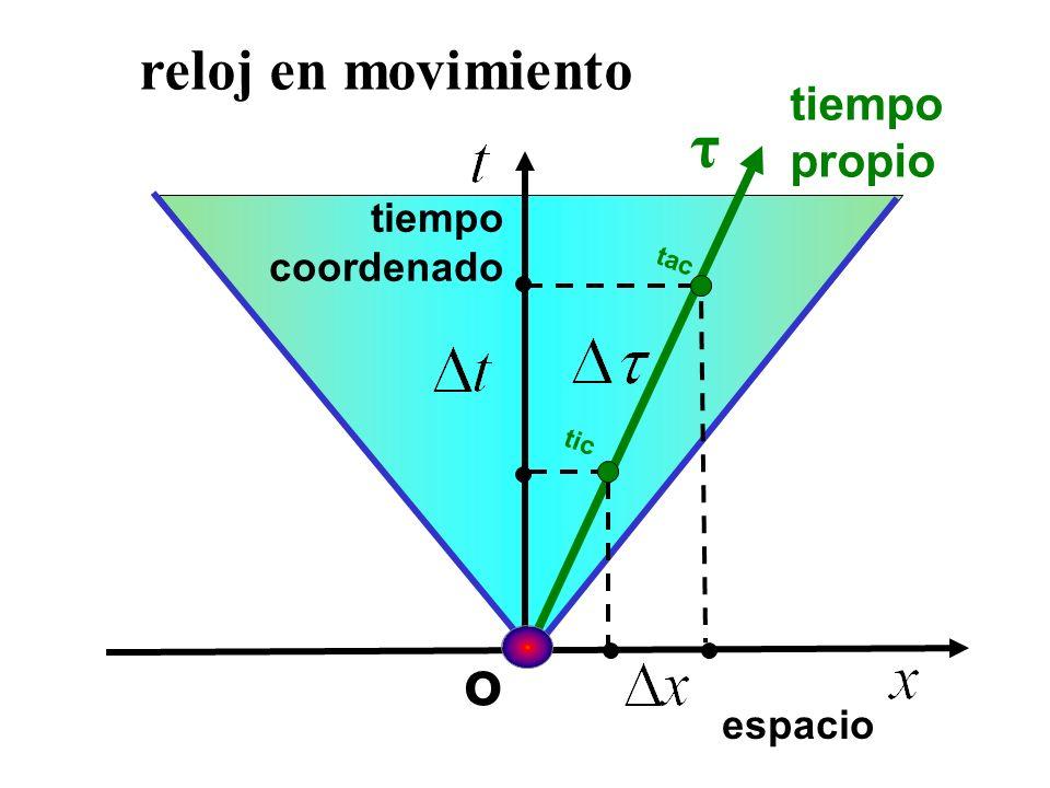 tac tic o reloj en movimiento espacio tiempo coordenado tiempo propio τ