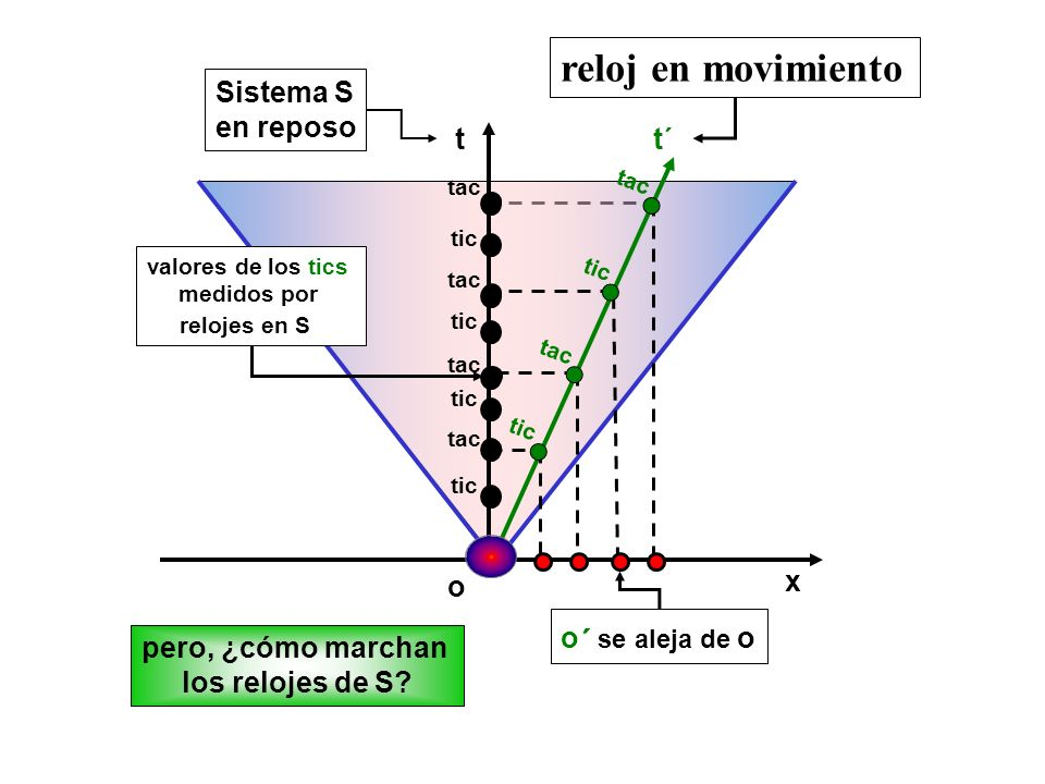 x tt´ tac tic tac o ´ se aleja de o valores de los tics medidos por relojes en S pero, ¿cómo marchan los relojes de S? tic tac tic tac o Sistema S en