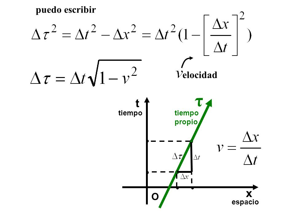 elocidad puedo escribir t espacio tiempo O x propio τ