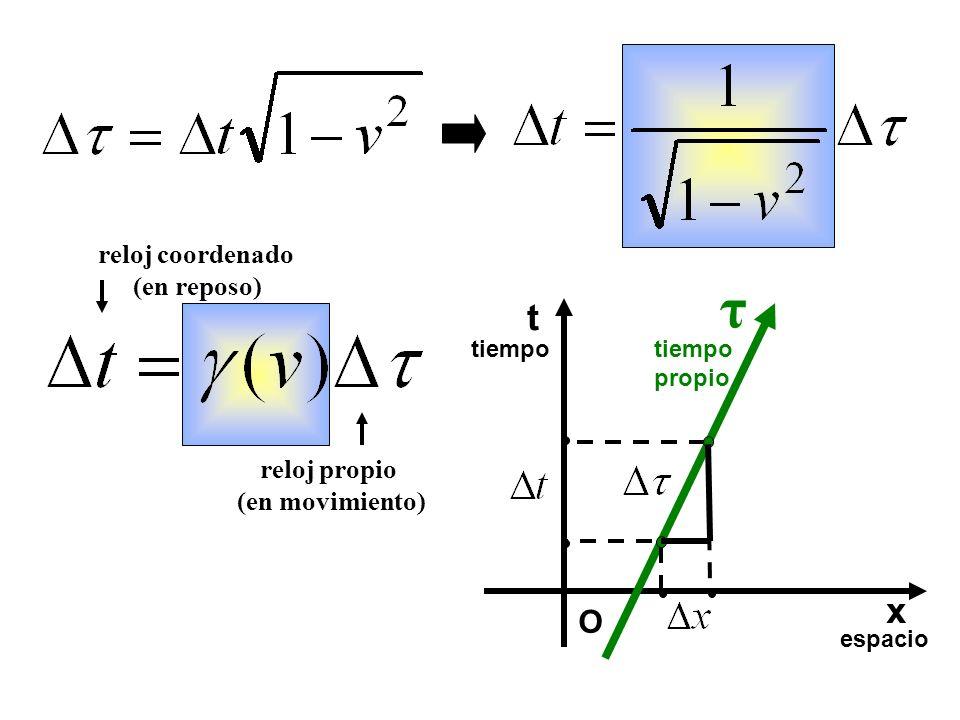 reloj propio (en movimiento) reloj coordenado (en reposo) t espacio tiempo O x propio τ