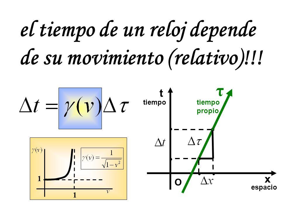 el tiempo de un reloj depende de su movimiento (relativo)!!! t espacio tiempo O x propio τ 1 1