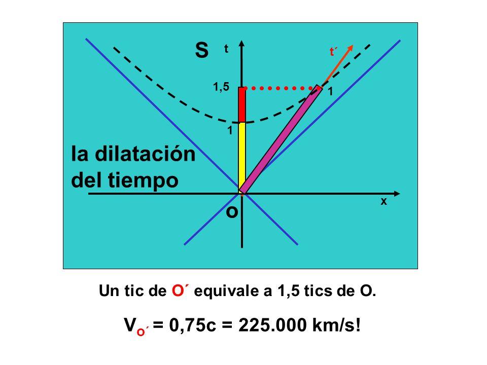 Un tic de O´ equivale a 1,5 tics de O. V o ´ = 0,75c = 225.000 km/s! t x t´ 1 1 1,5 la dilatación del tiempo S o