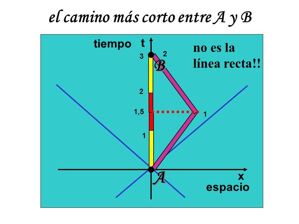 t x 1 1 1,5 2 3 2 A A B B espacio tiempo el camino más corto entre A y B no es la línea recta!!