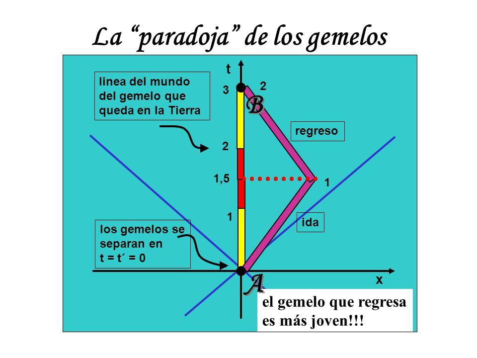 t x 1 1 1,5 2 3 2 La paradoja de los gemelos los gemelos se separan en t = t´ = 0 linea del mundo del gemelo que queda en la Tierra ida regreso el gem