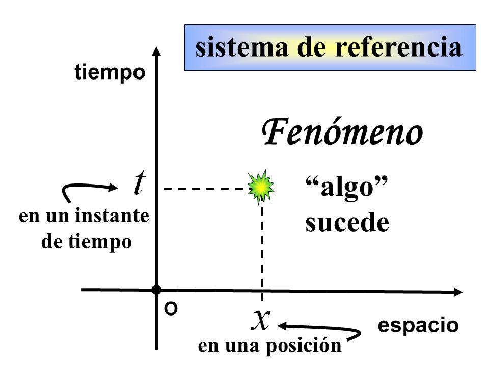 O sistema de referencia espacio tiempo Fenómeno algo sucede en una posición en un instante de tiempo