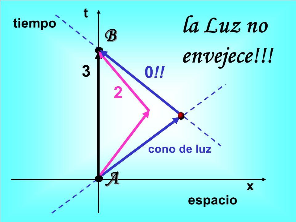 t x 3 2 A A B B espacio tiempo 0!! la Luz no envejece!!! cono de luz