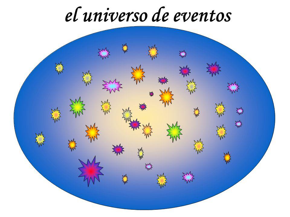 espacio tiempo O cono de luz (c = 1) E evento la geometría del espacio-tiempo