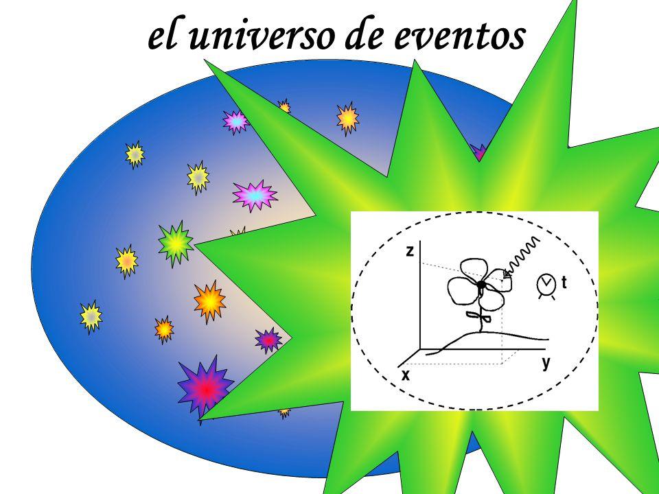 t espacio tiempo O x reloj en movimiento reloj en reposo triángulo no pitagórico tiempo propio τ