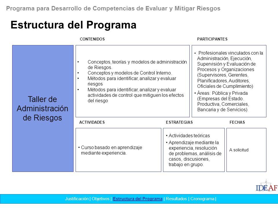 Estructura del Programa Justificación | Objetivos | Estructura del Programa | Resultados | Cronograma | Taller de Administración de Riesgos Conceptos,