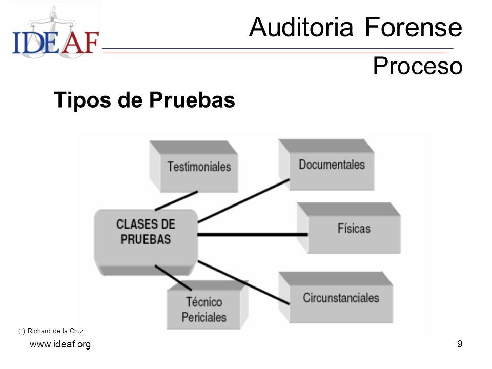 www.ideaf.org9 Auditoria Forense Proceso Tipos de Pruebas (*) Richard de la Cruz