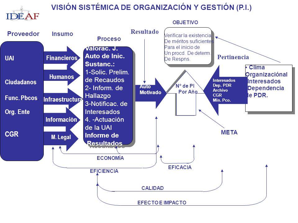 Clima Organizaciónal Interesados Dependencia de PDR. Clima Organizaciónal Interesados Dependencia de PDR. Valorac. J. Auto de Inic. Sustanc.: 1-Solic.