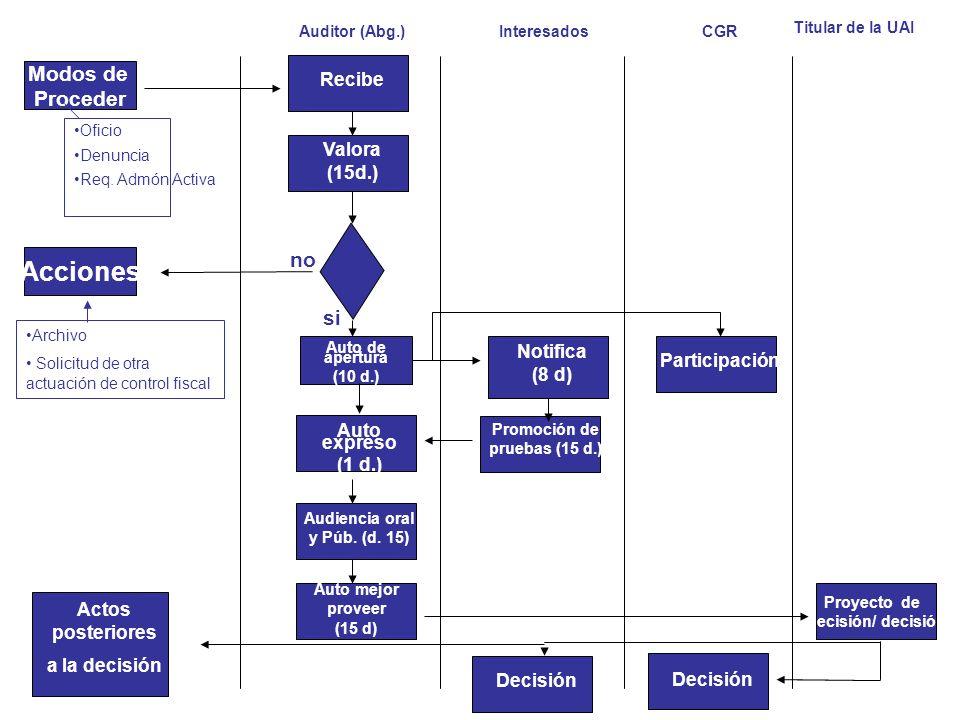 Auditor (Abg.)CGR Recibe Valora (15d.) Interesados Notifica (8 d) Participación si Proyecto de decisión/ decisión Decisión Acciones Promoción de prueb