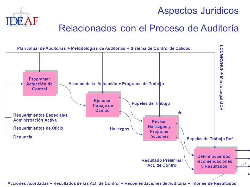 Programar Actuación de Control Ejecutar Trabajo de Campo Revisar Hallazgos y Proponer Acciones Definir acuerdos, recomendaciones y Resultados Requerim