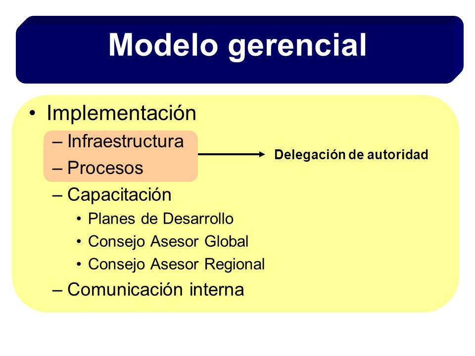Modelo gerencial Implementación –Infraestructura –Procesos –Capacitación Planes de Desarrollo Consejo Asesor Global Consejo Asesor Regional –Comunicación interna Delegación de autoridad