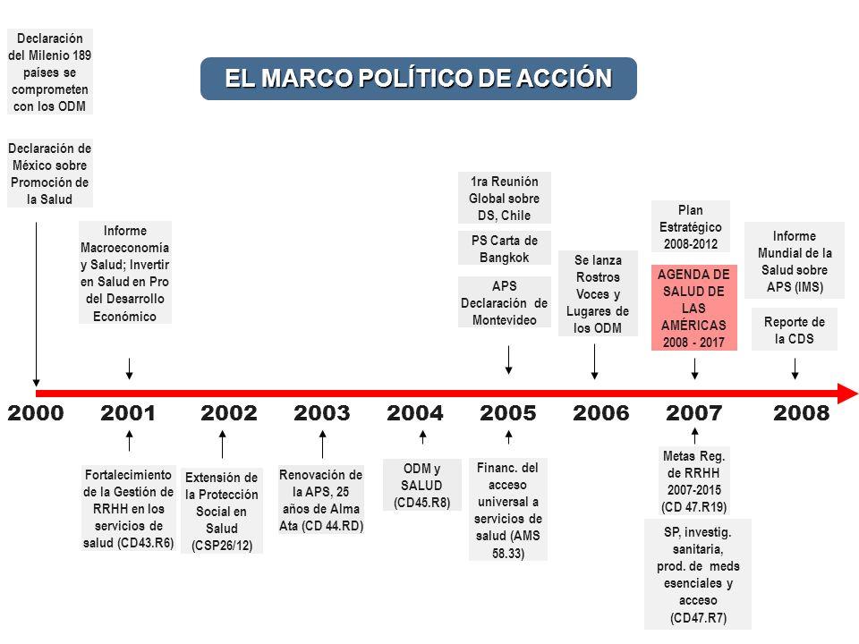 2000 2001 2002 2003 2004 2005 2006 2007 2008 Extensión de la Protección Social en Salud (CSP26/12) Renovación de la APS, 25 años de Alma Ata (CD 44.RD