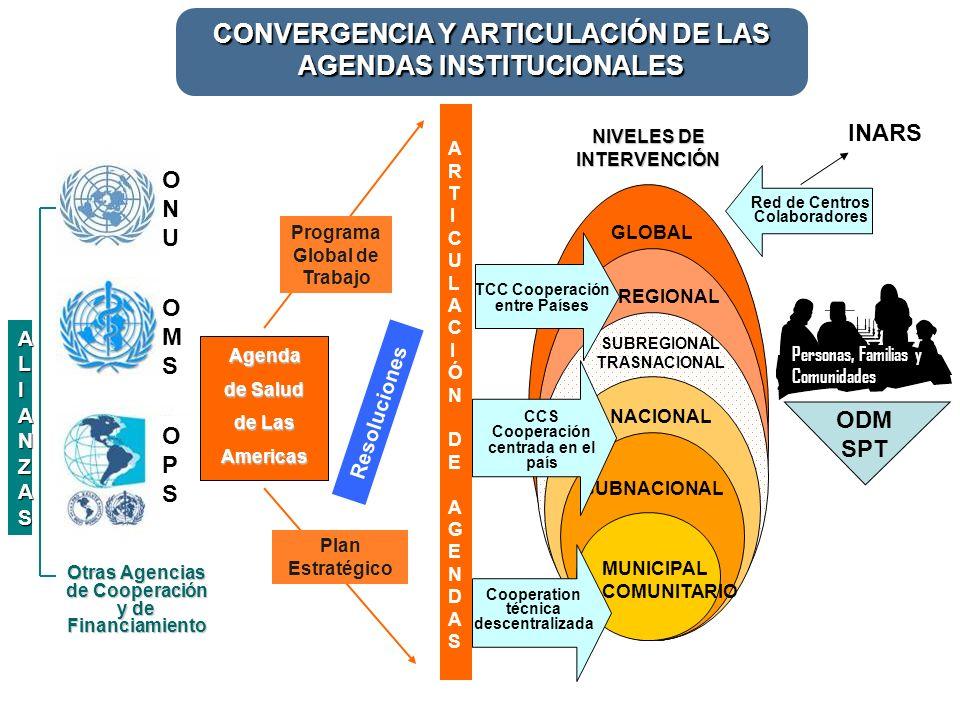 ARTICULACIÓN DE AGENDASARTICULACIÓN DE AGENDAS NIVELES DE INTERVENCIÓN REGIONAL GLOBAL SUBREGIONAL TRASNACIONAL NACIONAL SUBNACIONAL MUNICIPAL COMUNITARIO Resoluciones Otras Agencias de Cooperación y de Financiamiento Red de Centros Colaboradores TCC Cooperación entre Países CCS Cooperación centrada en el país Cooperation técnica descentralizada ONUONU OMSOMS Programa Global de Trabajo Plan Estratégico Personas, Familias y Comunidades ODM SPT OPSOPS Agenda de Salud de Las Americas CONVERGENCIA Y ARTICULACIÓN DE LAS AGENDAS INSTITUCIONALES ALIANZASALIANZASALIANZASALIANZAS INARS
