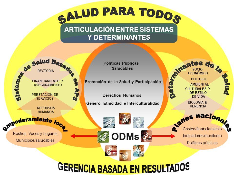 FINANCIAMIENTO Y ASEGURAMIENTO PRESTACIÓN DE SERVICIOS RECURSOS HUMANOS RECTORIA SOCIO- ECONÓMICO POLÍTICO AMBIENTAL CULTURALES Y DE ESTILO DE VIDA BIOLOGÍA & HERENCIA ODMs Políticas Públicas Saludables Promoción de la Salud y Participación Derechos Humanos ARTICULACIÓN ENTRE SISTEMAS Y DETERMINANTES Género, Etnicidad e Interculturalidad Rostros, Voces y Lugares Municipios saludables Costeo/financiamiento Indicadores/monitoreo Políticas públicas