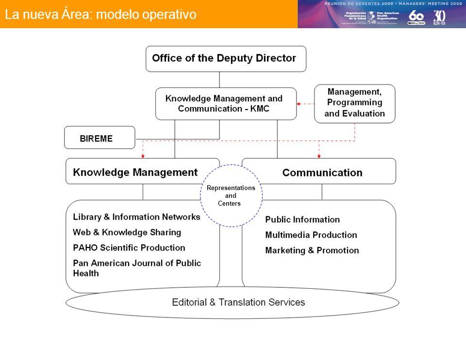 La nueva Área: modelo operativo Representations and Centers