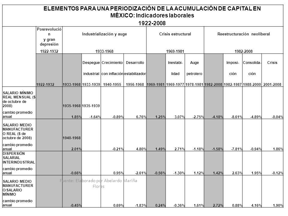 ELEMENTOS PARA UNA PERIODIZACIÓN DE LA ACUMULACIÓN DE CAPITAL EN MÉXICO: Indicadores laborales 1922-2008 Posrevolució nIndustrialización y augeCrisis