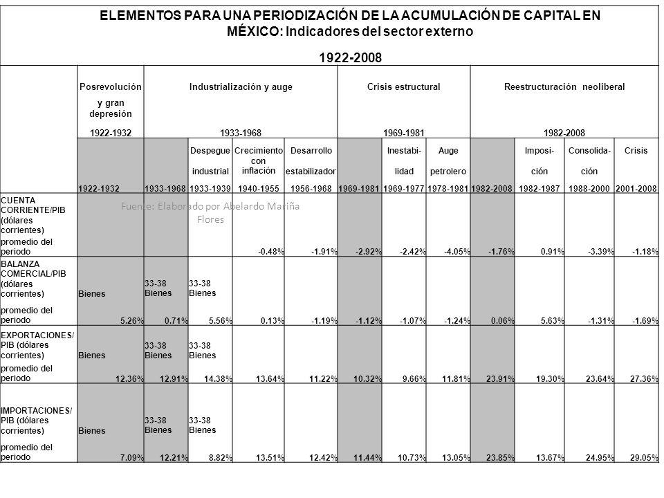 ELEMENTOS PARA UNA PERIODIZACIÓN DE LA ACUMULACIÓN DE CAPITAL EN MÉXICO: Indicadores del sector externo 1922-2008 PosrevoluciónIndustrialización y aug