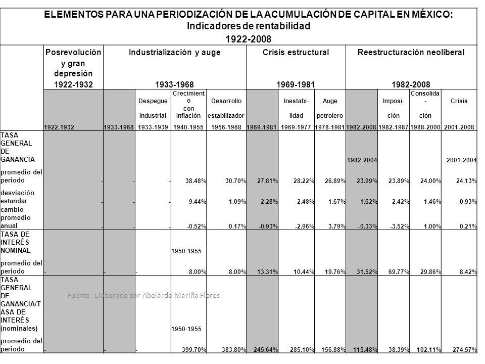 ELEMENTOS PARA UNA PERIODIZACIÓN DE LA ACUMULACIÓN DE CAPITAL EN MÉXICO: Indicadores de rentabilidad 1922-2008 PosrevoluciónIndustrialización y augeCr