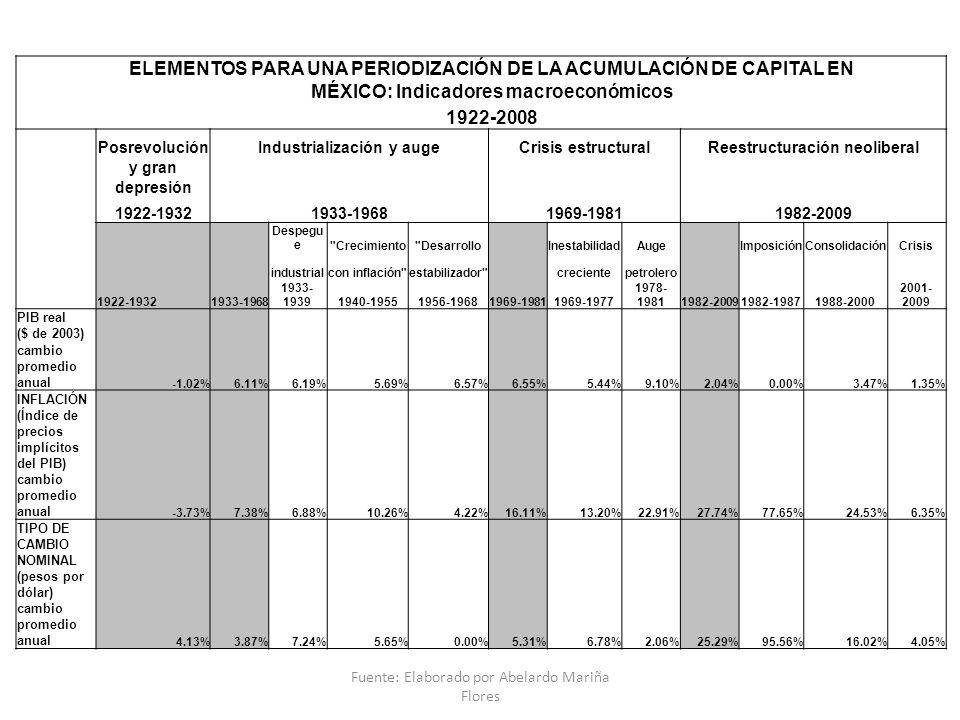 ELEMENTOS PARA UNA PERIODIZACIÓN DE LA ACUMULACIÓN DE CAPITAL EN MÉXICO: Indicadores macroeconómicos 1922-2008 PosrevoluciónIndustrialización y augeCrisis estructuralReestructuración neoliberal y gran depresión 1922-19321933-19681969-19811982-2009 Despegu e Crecimiento Desarrollo InestabilidadAuge ImposiciónConsolidaciónCrisis industrialcon inflación estabilizador crecientepetrolero 1922-19321933-1968 1933- 19391940-19551956-19681969-19811969-1977 1978- 19811982-20091982-19871988-2000 2001- 2009 PIB real ($ de 2003) cambio promedio anual -1.02%6.11%6.19%5.69%6.57%6.55%5.44%9.10%2.04%0.00%3.47%1.35% INFLACIÓN (Índice de precios implícitos del PIB) cambio promedio anual -3.73%7.38%6.88%10.26%4.22%16.11%13.20%22.91%27.74%77.65%24.53%6.35% TIPO DE CAMBIO NOMINAL (pesos por dólar) cambio promedio anual 4.13%3.87%7.24%5.65%0.00%5.31%6.78%2.06%25.29%95.56%16.02%4.05% Fuente: Elaborado por Abelardo Mariña Flores