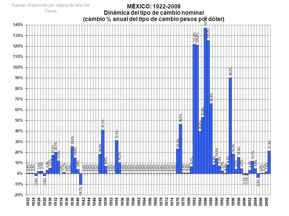 ELEMENTOS PARA UNA PERIODIZACIÓN DE LA ACUMULACIÓN DE CAPITAL EN MÉXICO: Indicadores de la planta productiva 1922-2009 PosrevoluciónIndustrialización y augeCrisis estructuralReestructuración neoliberal y gran depresión 1922-19321933-19681969-19811982-2009 DespegueCrecimientoDesarrollo Inestabi-Auge Imposi-Consolida-Crisis industrial con inflaciónestabilizador lidadpetrolero ción 1922-19321933-19681933-19391940-19551956-1968 1969- 19811969-19771978-1981 1982- 20091982-19871988-2000 2001- 2009 ACERVOS BRUTOS DE CAPITAL FIJO NO- RESIDENCIALES (precios constantes) cambio promedio anual 5.76%5.07%1.79%5.79%6.00%7.63%7.27%8.46%3.61%3.35%3.55%3.88% ABCF: CONSTRUCCIÓN NO-RESIDENCIAL (precios constantes) cambio promedio anual 3.84%4.87%3.98%4.08%6.33%7.10%6.70%8.00%3.89%4.69%3.17%4.41% ABCF: MAQUINARIA Y EQUIPO (precios constantes) cambio promedio anual 13.65%5.53%-5.23%10.73%5.40%8.60%8.31%9.24%3.11%0.95%4.27%2.90% Fuente: Elaborado por Abelardo Mariña Flores