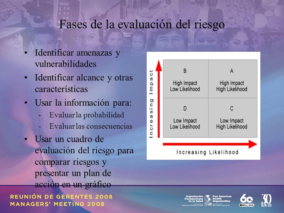 Fases de la evaluación del riesgo Identificar amenazas y vulnerabilidades Identificar alcance y otras características Usar la información para: - Evaluar la probabilidad - Evaluar las consecuencias Usar un cuadro de evaluación del riesgo para comparar riesgos y presentar un plan de acción en un gráfico