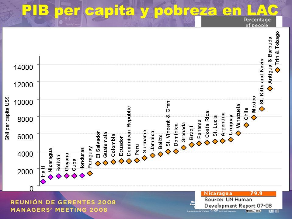 PIB per capita y pobreza en LAC Haiti Nicaragua Bolivia GuyanaCuba Honduras Paraguay El Salvador Guatemala Colombia EcuadorDominican Republic Peru Suriname Jamaica Belize St.