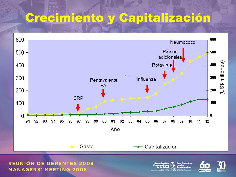 Crecimiento y Capitalización Pentavalente FA Influenza Rotavirus Países adicionales Neumococo SRP Capitalización Gasto Año (US$ millones)