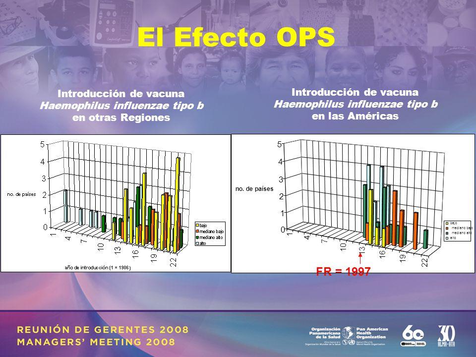 Introducción de vacuna Haemophilus influenzae tipo b en otras Regiones Introducción de vacuna Haemophilus influenzae tipo b en las Américas El Efecto OPS clasificación de acuerdo a INB/capita