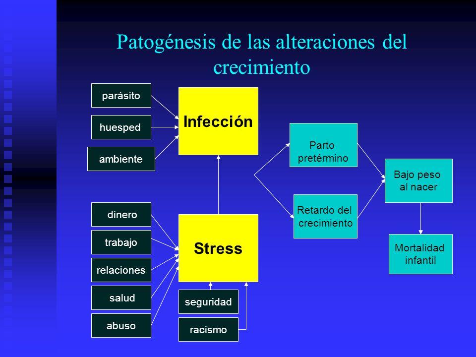 Patogénesis de las alteraciones del crecimiento Stress ambiente huesped parásito Infección racismo seguridad dinero trabajo relaciones salud abuso Par