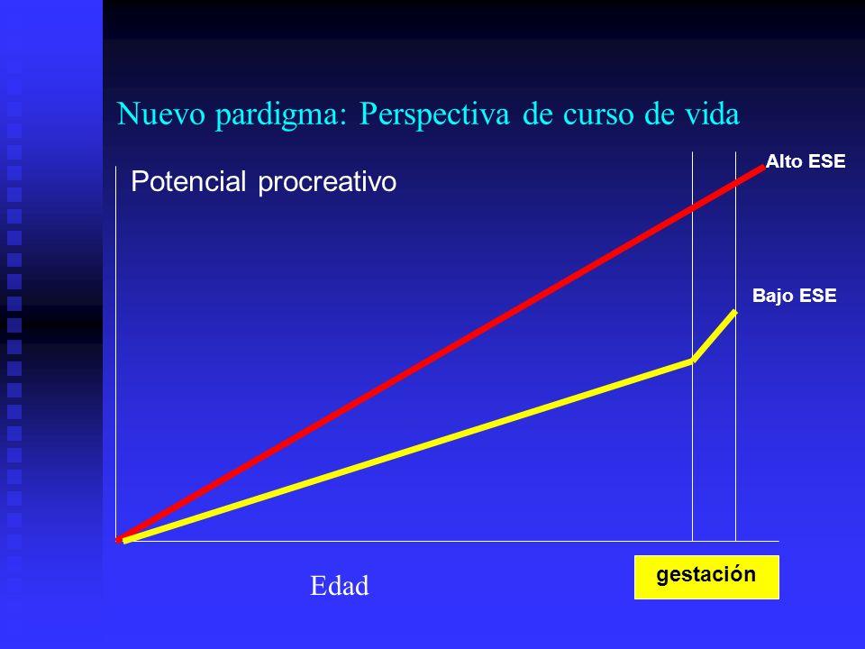 gestación Alto ESE Bajo ESE Potencial procreativo Edad Nuevo pardigma: Perspectiva de curso de vida