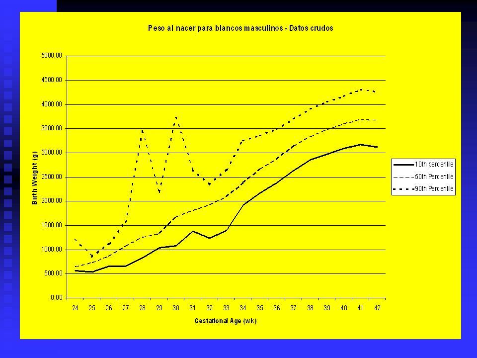 Porcentaje de bajo peso al nacer, California 1990-1997 California Department of Health Services 1999