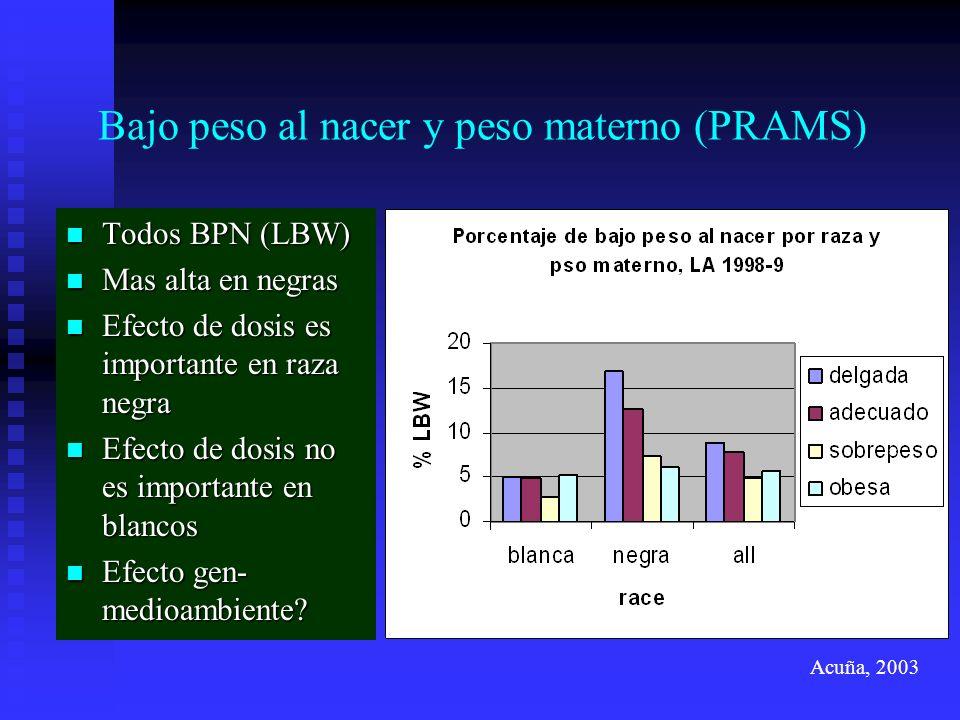 Bajo peso al nacer y peso materno (PRAMS) Todos BPN (LBW) Todos BPN (LBW) Mas alta en negras Mas alta en negras Efecto de dosis es importante en raza