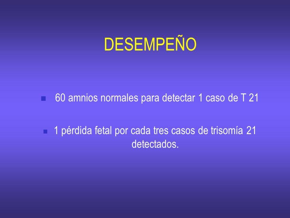 DESEMPEÑO 60 amnios normales para detectar 1 caso de T 21 1 pérdida fetal por cada tres casos de trisomía 21 detectados.
