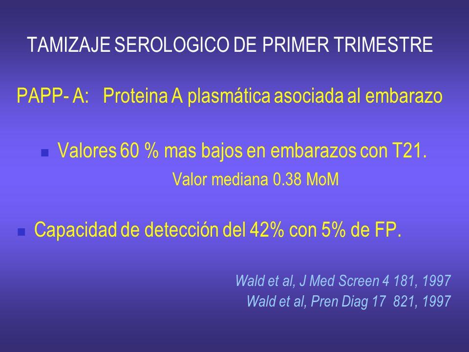 TAMIZAJE SEROLOGICO DE PRIMER TRIMESTRE PAPP- A: Proteina A plasmática asociada al embarazo Valores 60 % mas bajos en embarazos con T21. Valor mediana