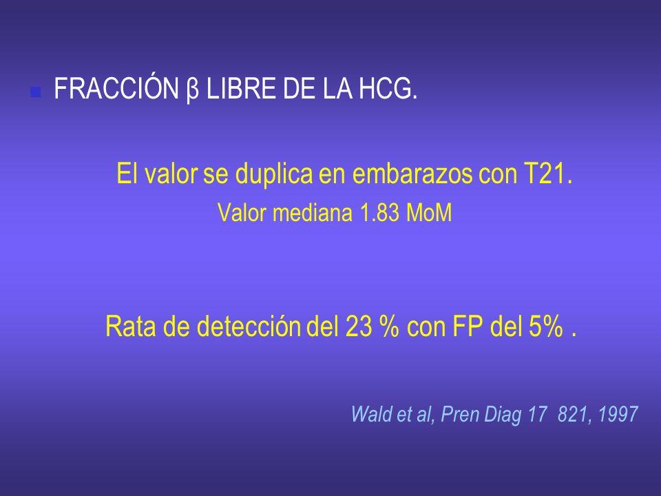 FRACCIÓN β LIBRE DE LA HCG. El valor se duplica en embarazos con T21. Valor mediana 1.83 MoM Rata de detección del 23 % con FP del 5%. Wald et al, Pre