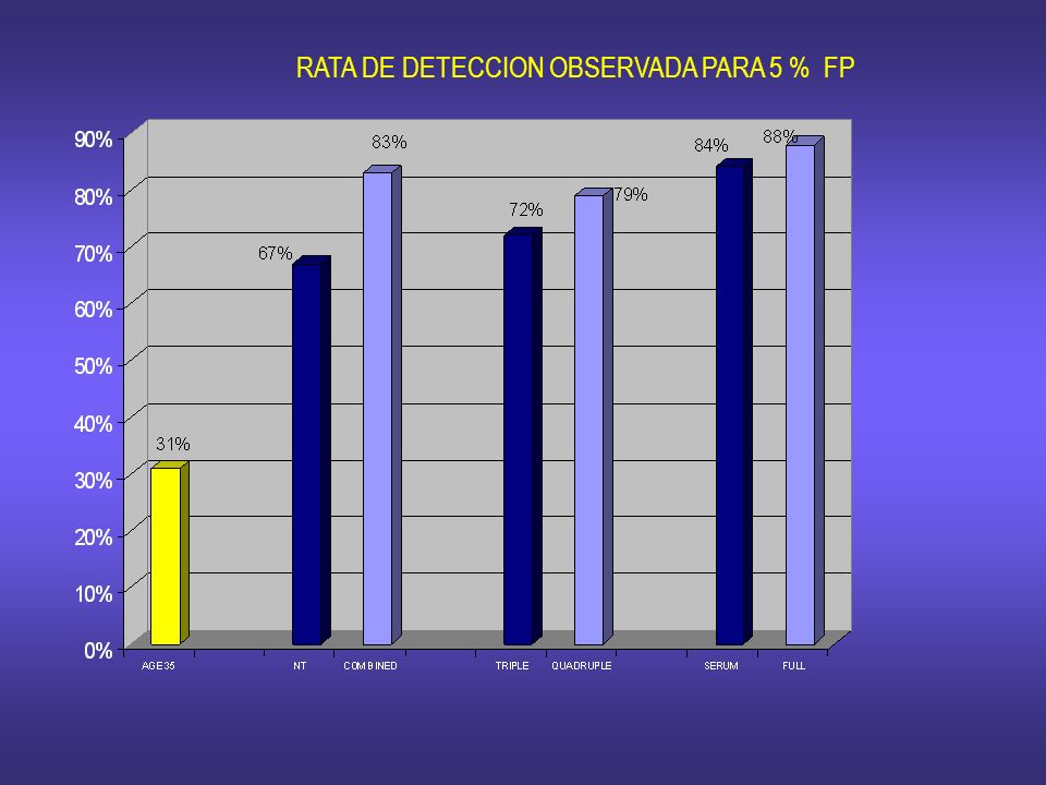 RATA DE DETECCION OBSERVADA PARA 5 % FP