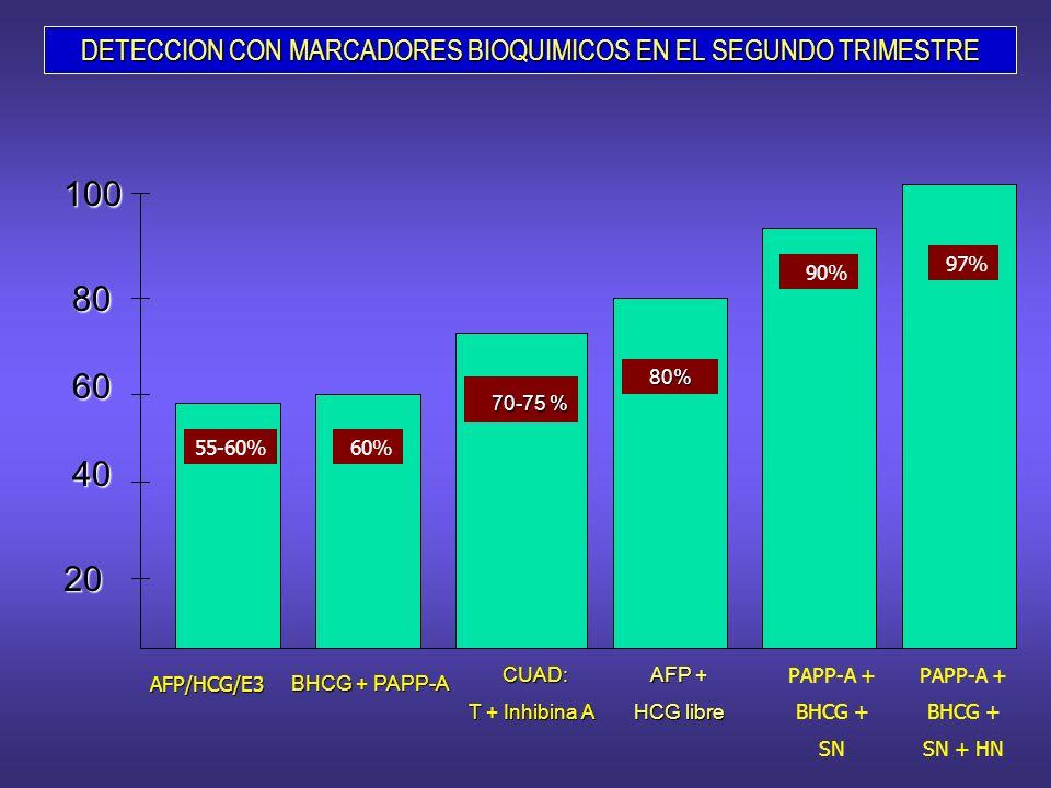 DETECCION CON MARCADORES BIOQUIMICOS EN EL SEGUNDO TRIMESTRE BHCG + PAPP-A CUAD: CUAD: T + Inhibina A T + Inhibina A 70-75 % 70-75 % 20 40 60 80 100 8