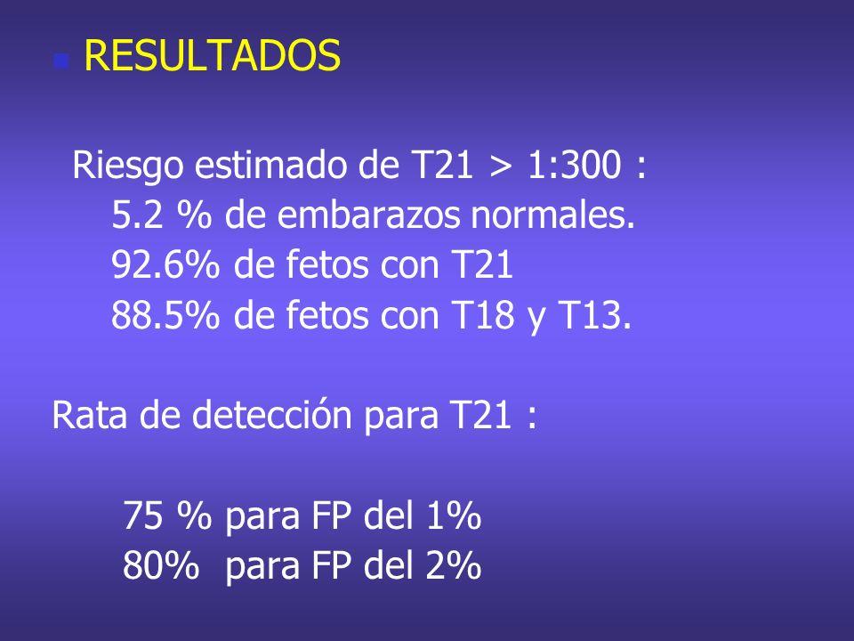 RESULTADOS Riesgo estimado de T21 > 1:300 : 5.2 % de embarazos normales. 92.6% de fetos con T21 88.5% de fetos con T18 y T13. Rata de detección para T