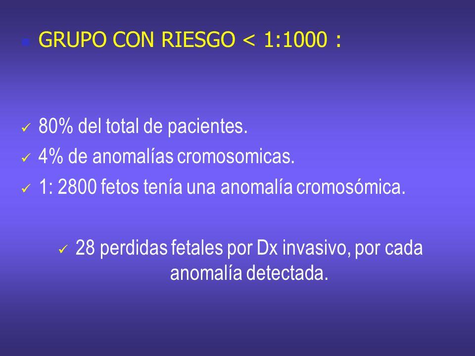 GRUPO CON RIESGO < 1:1000 : 80% del total de pacientes. 4% de anomalías cromosomicas. 1: 2800 fetos tenía una anomalía cromosómica. 28 perdidas fetale