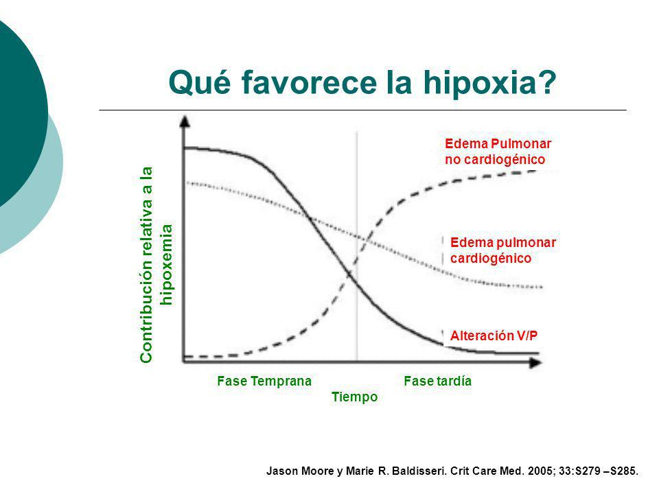 Cuál es el comportamiento hemodinámico? Contribución relativa al shock Fase Temprana Fase tardía Tiempo Distributivo Cardiogénico Obstructivo Jason Mo