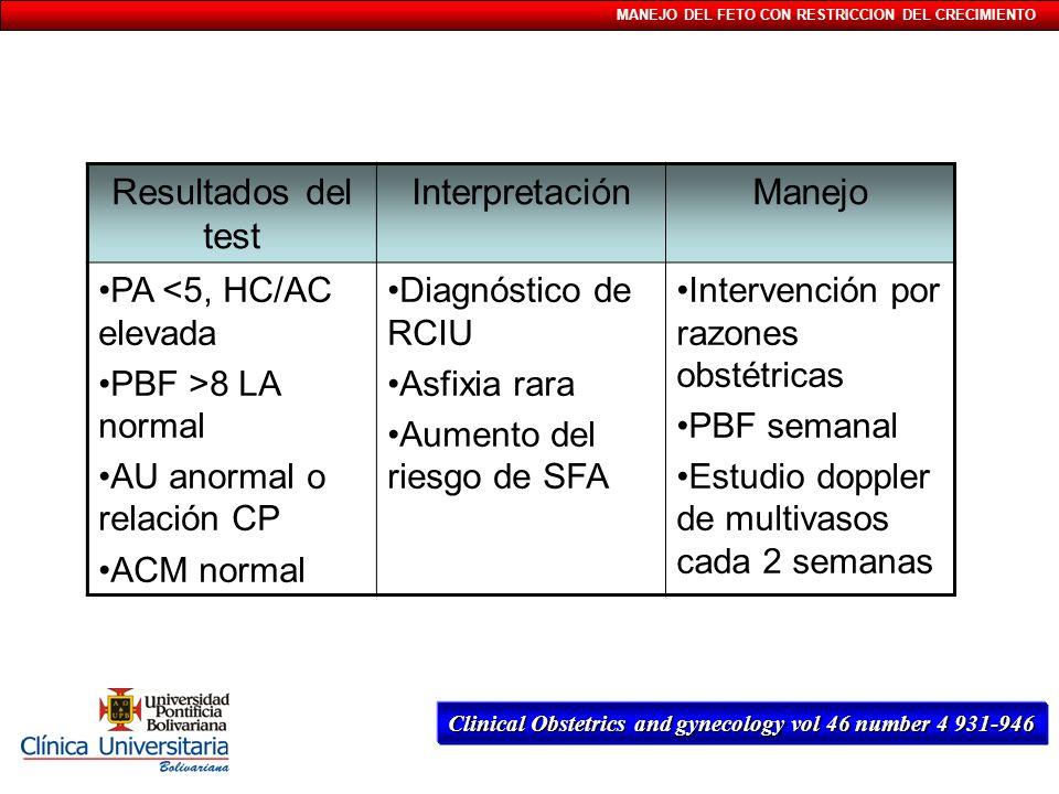 MANEJO DEL FETO CON RESTRICCION DEL CRECIMIENTO Resultados del test InterpretaciónManejo PA <5, HC/AC elevada PBF >8 LA normal AU anormal o relación C