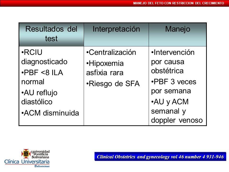 MANEJO DEL FETO CON RESTRICCION DEL CRECIMIENTO Resultados del test InterpretaciónManejo RCIU diagnosticado PBF <8 ILA normal AU reflujo diastólico AC