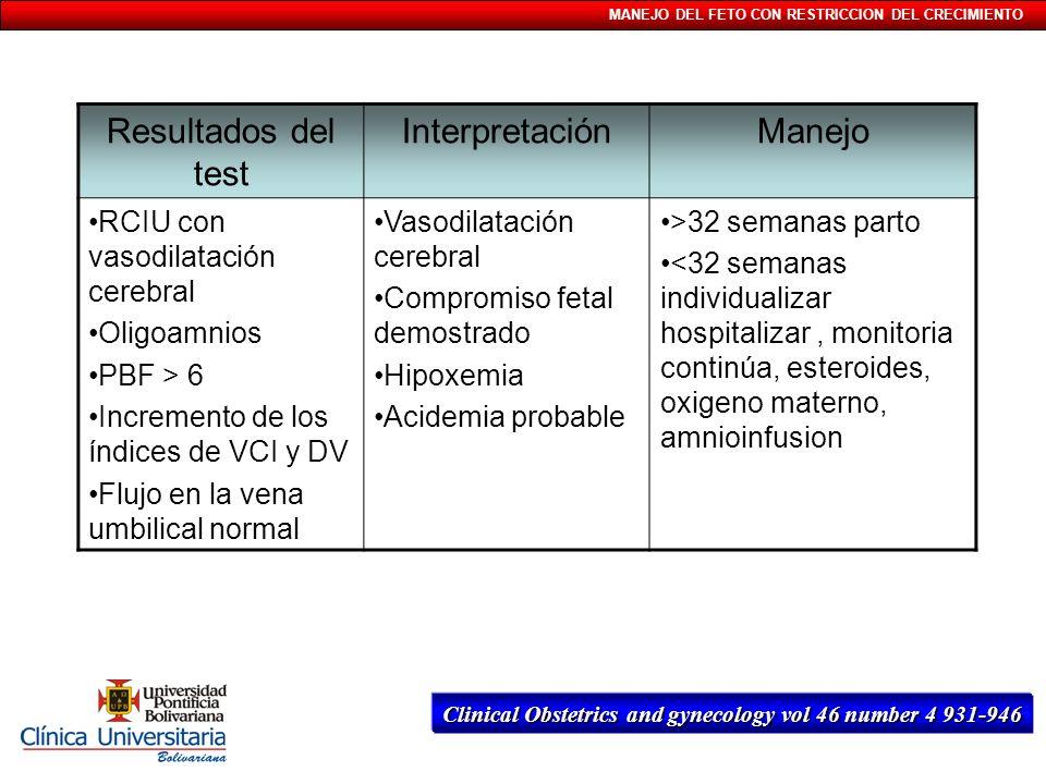 MANEJO DEL FETO CON RESTRICCION DEL CRECIMIENTO Resultados del test InterpretaciónManejo RCIU con vasodilatación cerebral Oligoamnios PBF > 6 Incremen